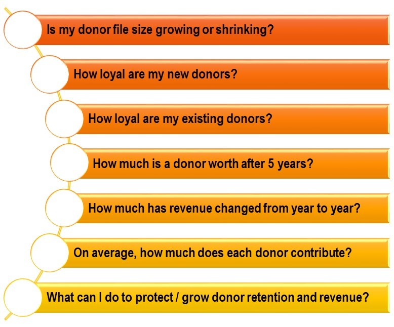 7 questions every fundraiser needs to answer