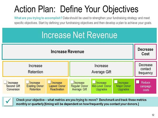 Action Plan Define Your Objectives