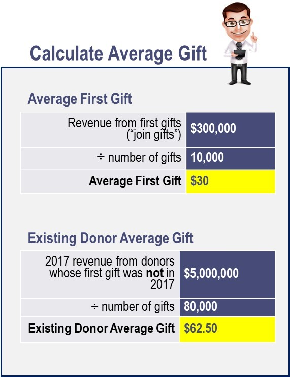 Calculate Average Gift