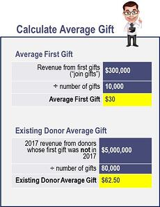 Calculate Average Gift