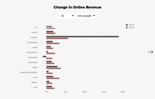 Change in Online Revenue M+R Online Benchmark 2018