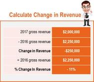 Change in Revenue