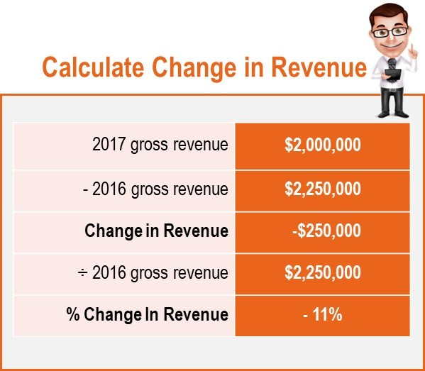 Change in Revenue