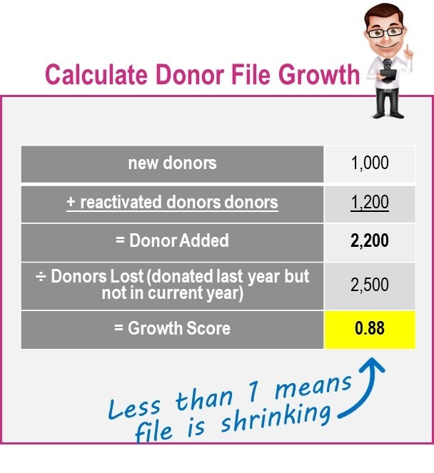 Donor File Growth Calculation