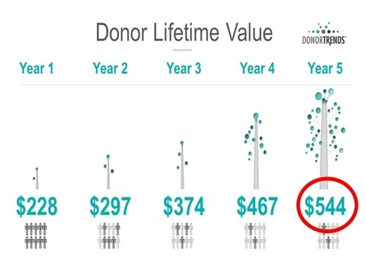 Calculate donor lifetime value.  LTV is the most important fundraising metric you can track.