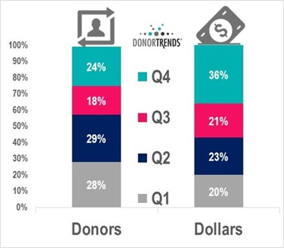 Donors and Dollars by Quarter