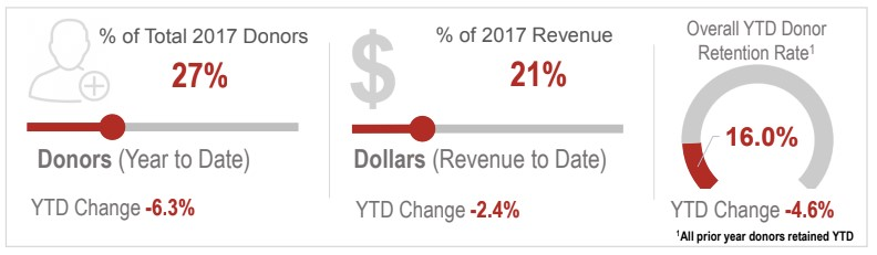 FEP Q1 change in fundraising revenue and donors