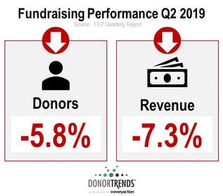 FEP Q2 2019 Fundraising Quarterly Report