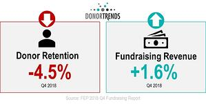 2018 Fundraising Peformance - Donor Retention and Revenue