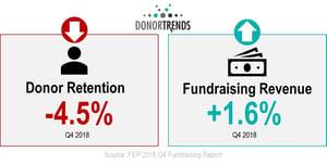 2018 Fundraising Peformance - Donor Retention and Revenue