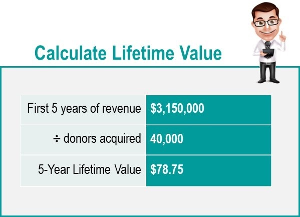 Donor Lifetimve Value Calculation