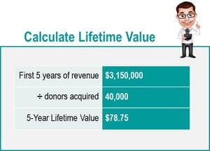 Donor Lifetimve Value Calculation