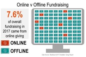 Online Offline Revenue 2017 - Blackbaud