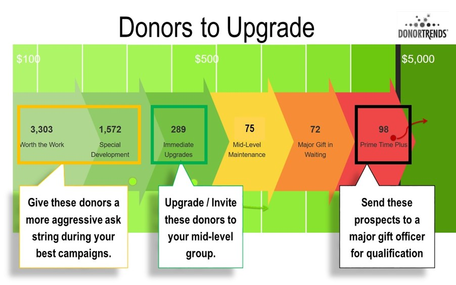 DonorTrends Fundraising Football - identify and target donors likely to upgrade and build an effective moves management strategy